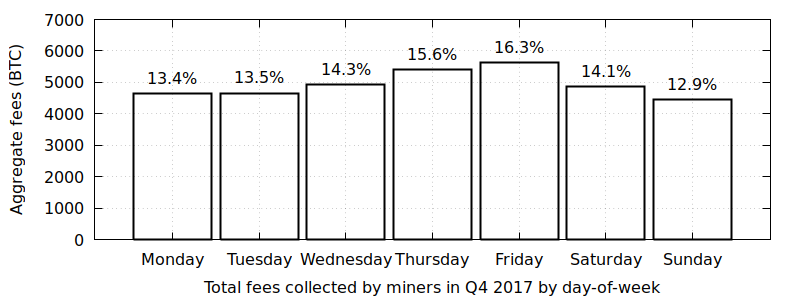 Block-fees-dow.png